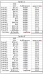 Territory Sales Comparison